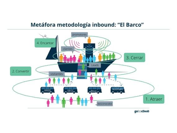 El Barco - metáfora.001