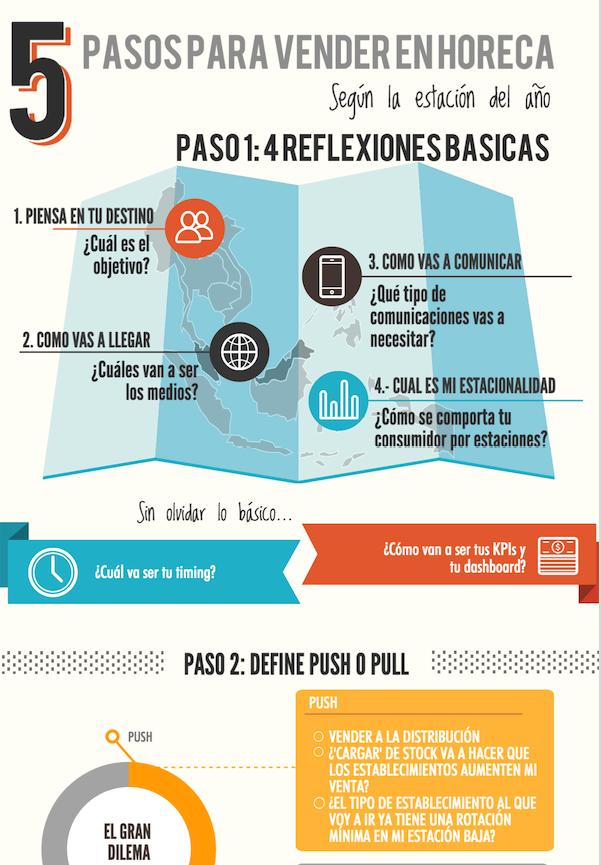 Preview_infografico_5_pasos_para_vender_en_HORECA_segun_la_estacion_del_ano.png