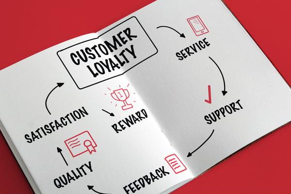 fidelizacion de clientes