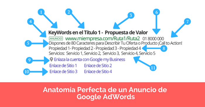 google adwords anuncio perfecto