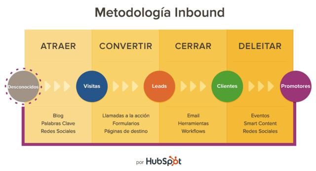 Las 4 fases de la metodología inbound marketing de HubSpot